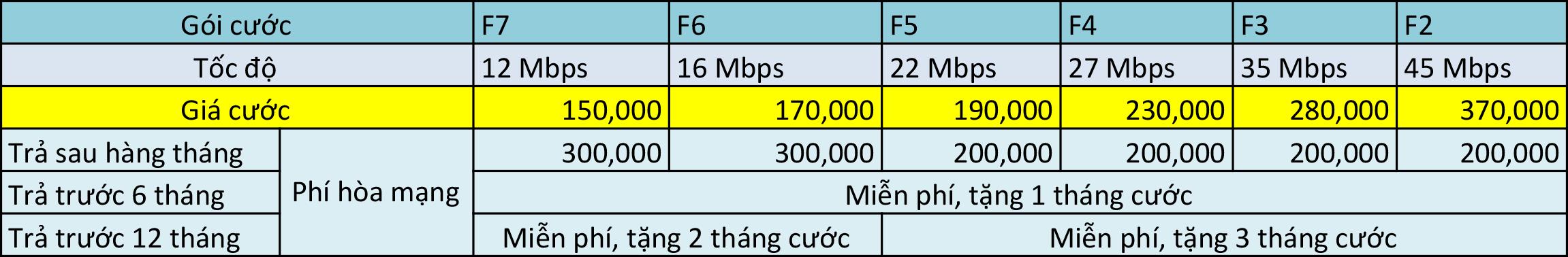 Bảng giá cước cáp quang FPT Thái BÌnh