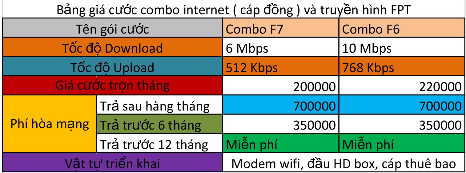 bao-gia-cap-dong-fpt-thai-binh