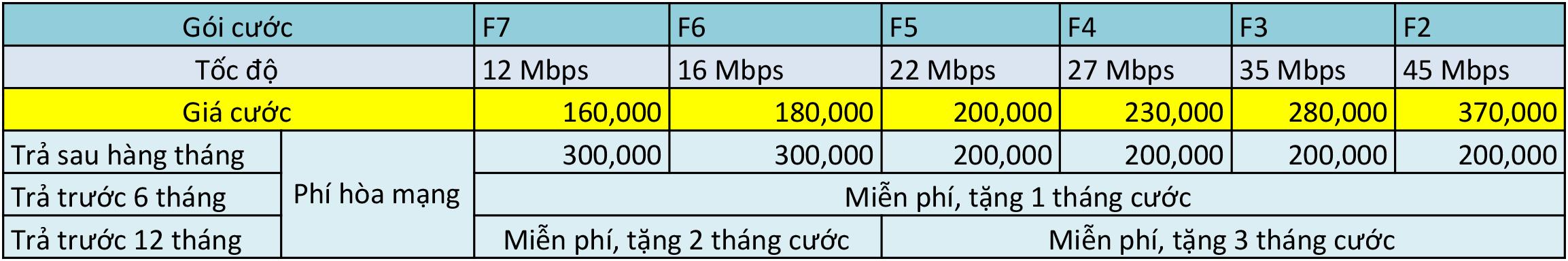 Bảng giá cước Internet FPT Thái Bình