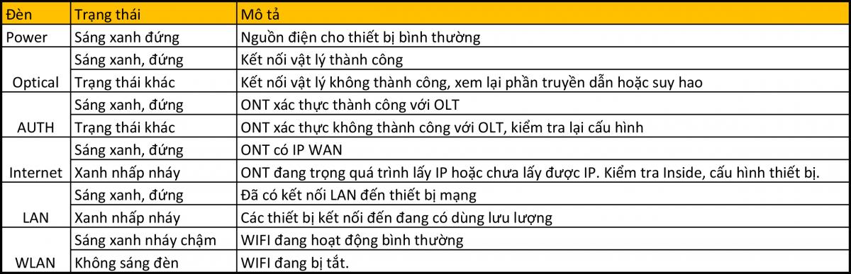 modem cáp quang FPT Thái Bình