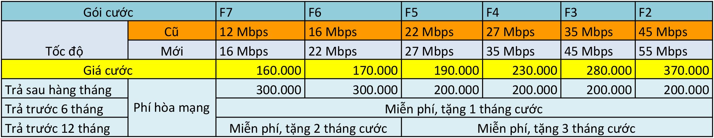 lắp cáp quang FPT Thái Bình 2018, lắp mạng FPT Thái Bình