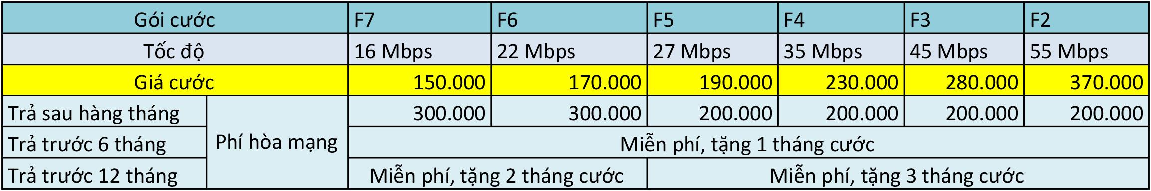 lắp cáp quang FPT Đông Hưng, Tiền Hải, Vũ Thư, Kiến Xương, Thái Thụy