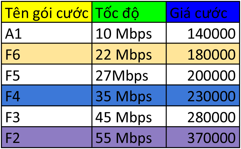 lắp internet wifi FPT Thái Bình, lắp mạng FPT Thái Bình, cáp quang FPT Thái Bình