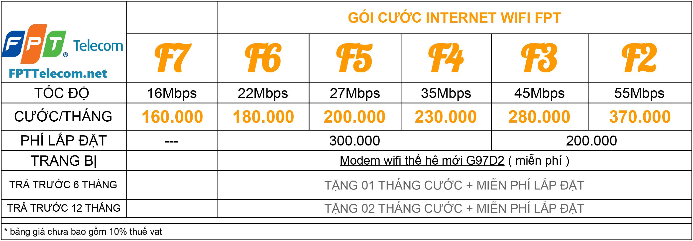 Bảng giá cước Internet cáp quang FPT Thái Bình