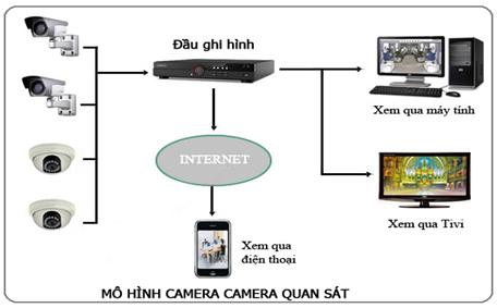 Mô hình hệ thống camera tối ưu